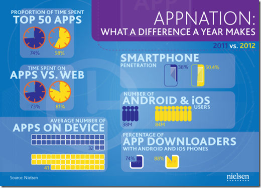 appnation-what-has-changed neilsen