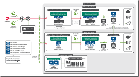DIAG-PMAP-AVAIL-24708-app-avail-between-hybrid-data-centers