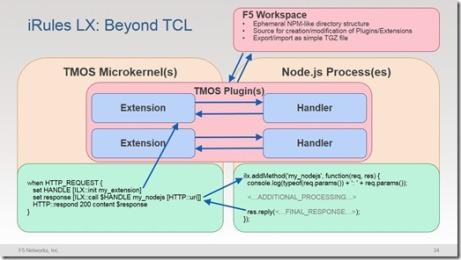 F5_Programmability-ISC_2015-v1.1b