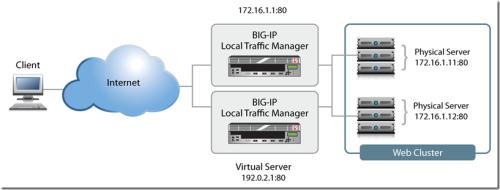 What Is Load Balancing? | @CloudExpo #IoT #M2M #API #Cloud
