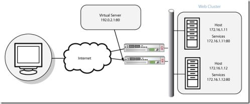 network lb (1)