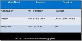 cve chart